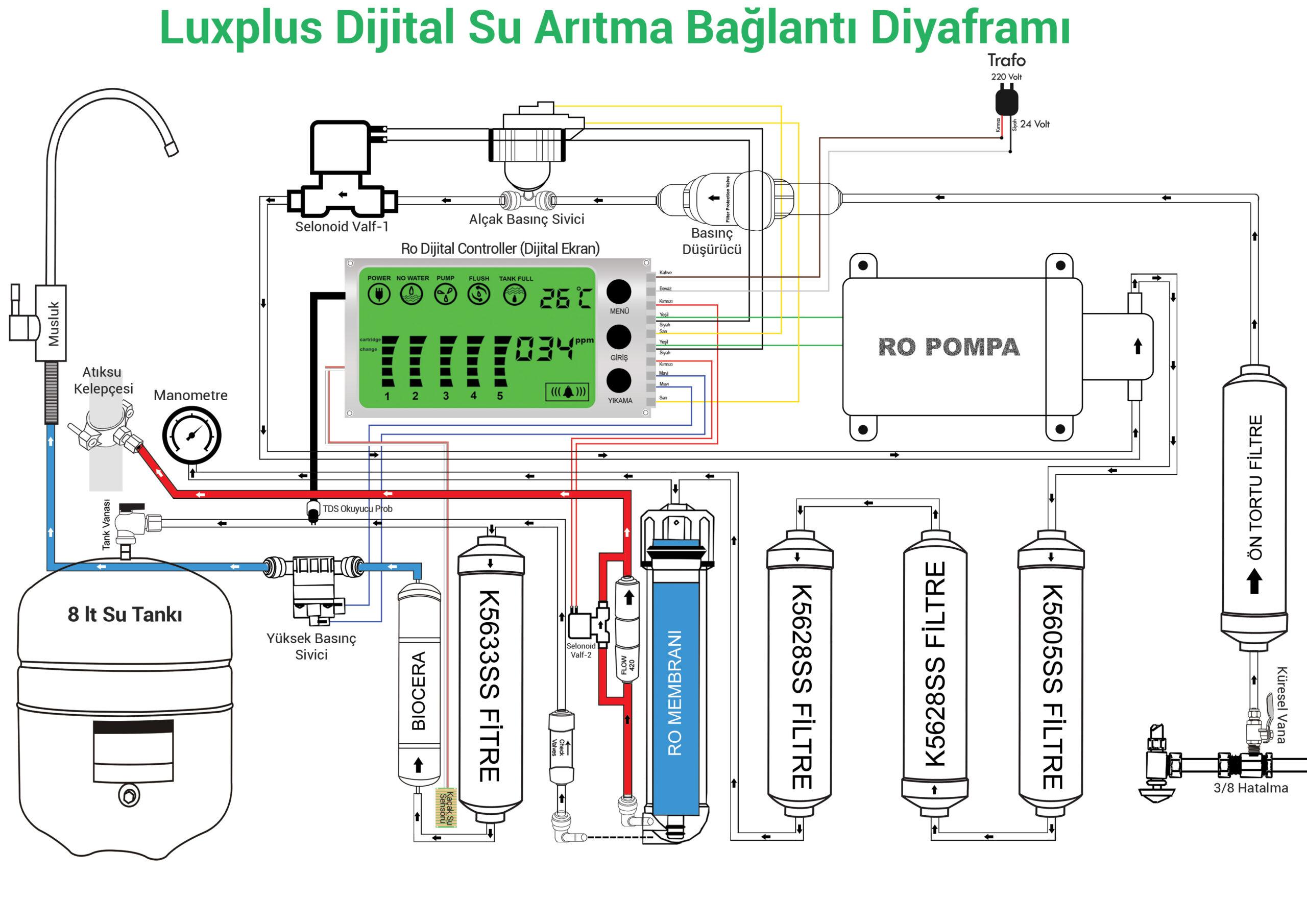 Royal Green Luxplus Dijital NSF Onaylı Su Arıtma Cihazı Bağlantı Diyaframı