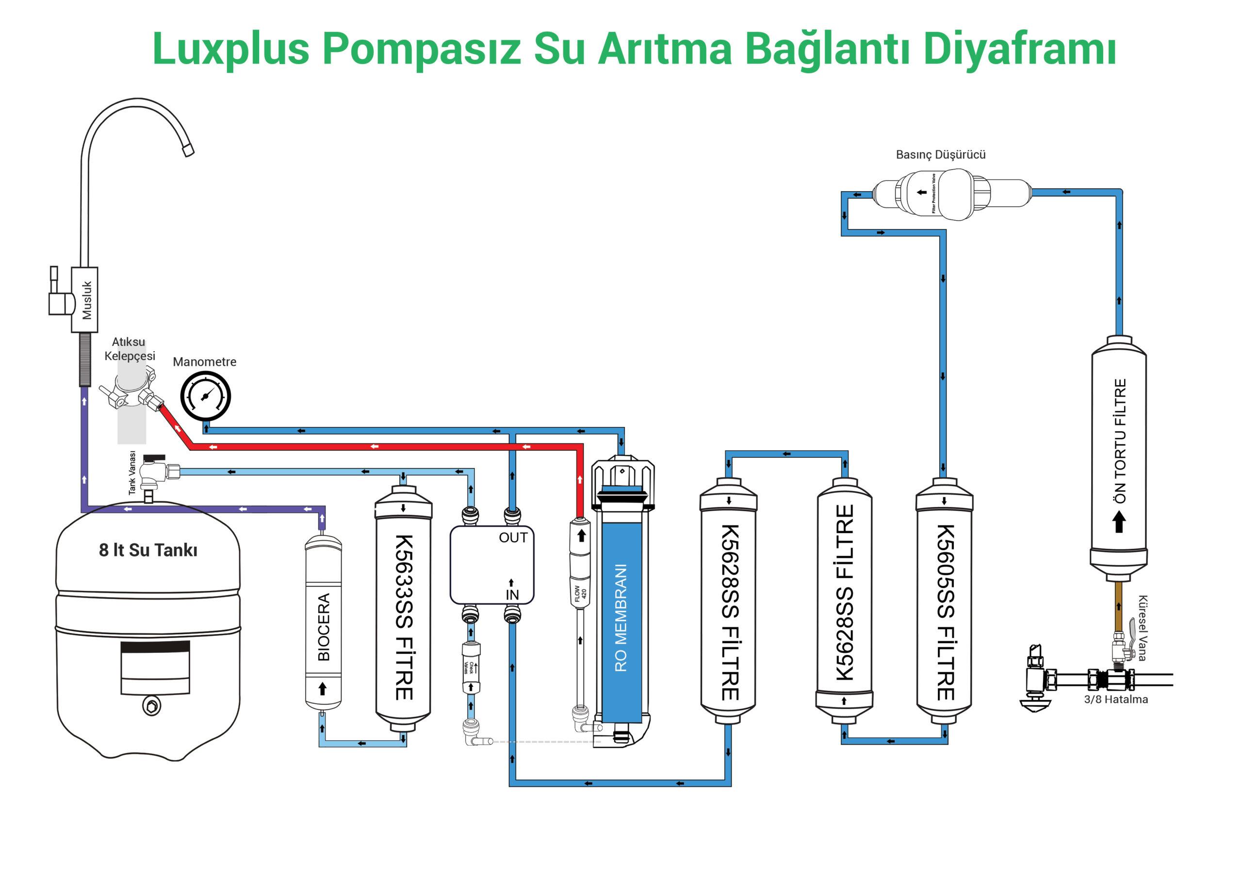 Luxplus pompasız su arıtma cihazı bağlantı şeması (diyaframı)