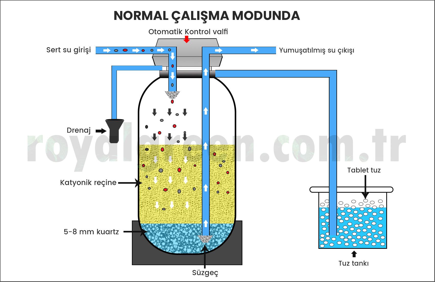 Su Yumuşatma Sistemi çalışma servis modu