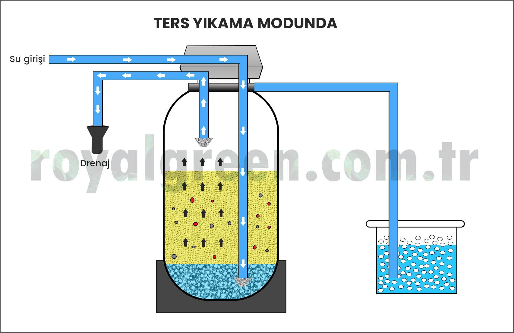 Softlime su yumuşatma cihazı ters yıkama modunda nasıl çalışır